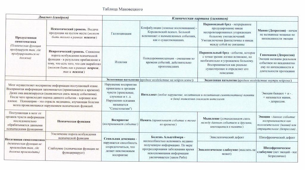 Таблица общей психопатологии Маковецкого
